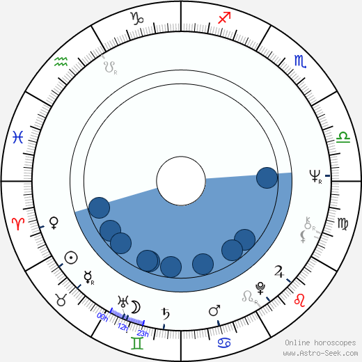 Mike Kennedy wikipedia, horoscope, astrology, instagram