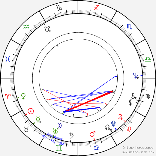 Mike Kennedy birth chart, Mike Kennedy astro natal horoscope, astrology