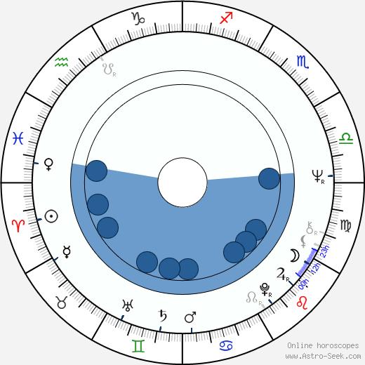 Milutin Micovic wikipedia, horoscope, astrology, instagram