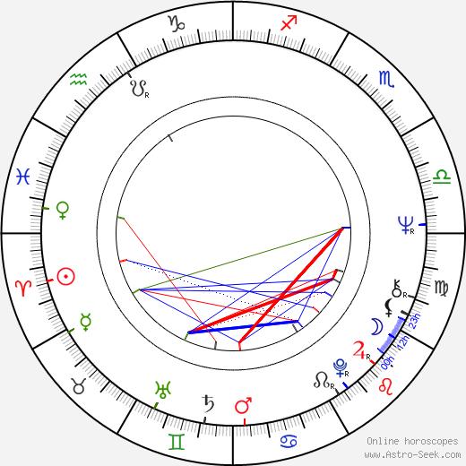 Milutin Micovic astro natal birth chart, Milutin Micovic horoscope, astrology