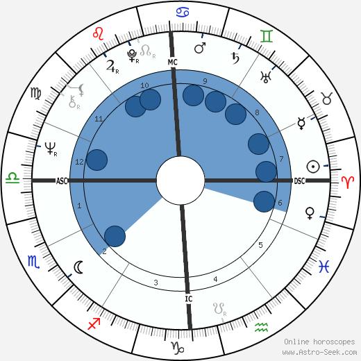 Nicoletta wikipedia, horoscope, astrology, instagram