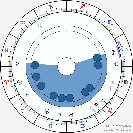 Nikolai Lavrov wikipedia, horoscope, astrology, instagram