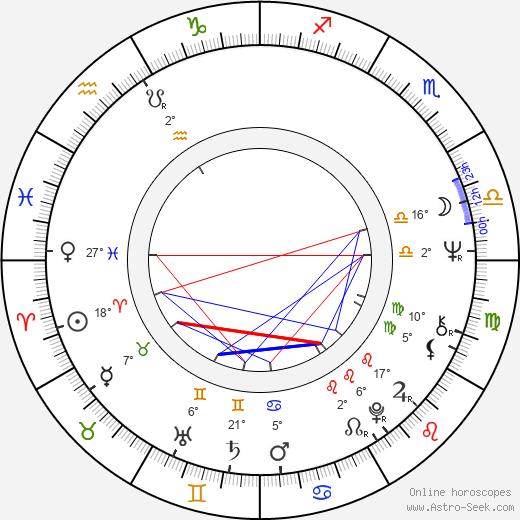 Nikolai Lavrov birth chart, biography, wikipedia 2020, 2021