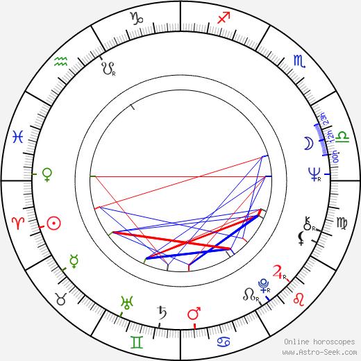 Nikolai Lavrov birth chart, Nikolai Lavrov astro natal horoscope, astrology