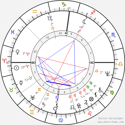 Philip J. Berg birth chart, biography, wikipedia 2019, 2020