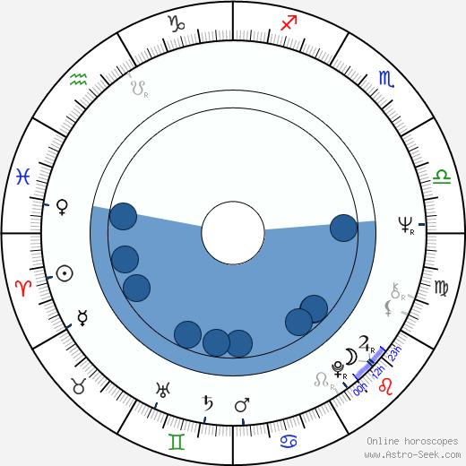 Robert Goebbels wikipedia, horoscope, astrology, instagram