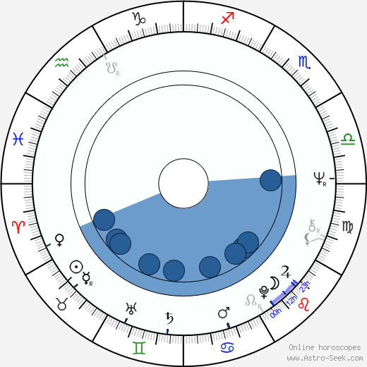 Rudi Assauer wikipedia, horoscope, astrology, instagram
