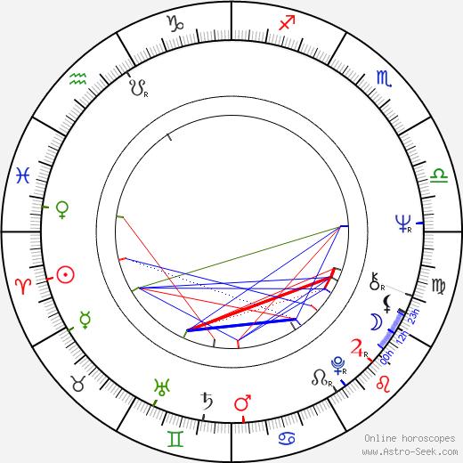 Rudolf Ráž astro natal birth chart, Rudolf Ráž horoscope, astrology