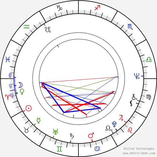 Russell Boyd birth chart, Russell Boyd astro natal horoscope, astrology