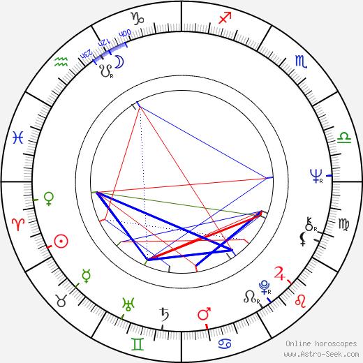 Seppo Maijala birth chart, Seppo Maijala astro natal horoscope, astrology
