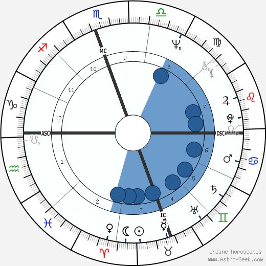 Steve Fossett wikipedia, horoscope, astrology, instagram