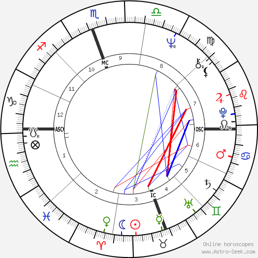 Steve Fossett astro natal birth chart, Steve Fossett horoscope, astrology