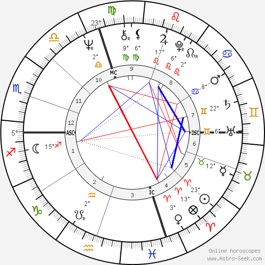 Terry Harmon birth chart, biography, wikipedia 2019, 2020
