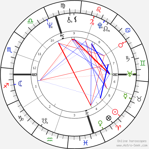 Terry Harmon birth chart, Terry Harmon astro natal horoscope, astrology