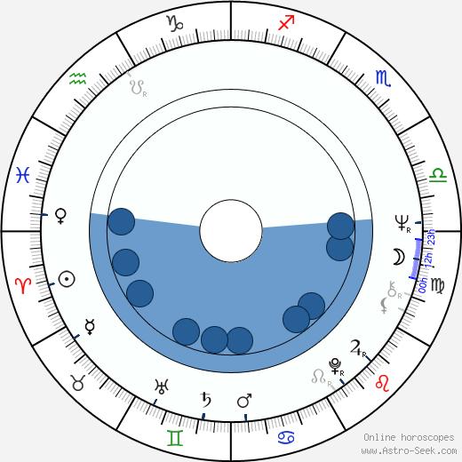 Viveca Lärn wikipedia, horoscope, astrology, instagram