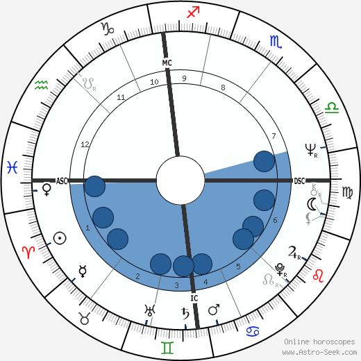 Willeke van Ammelrooy wikipedia, horoscope, astrology, instagram