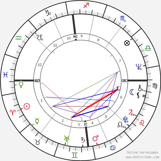 Willeke van Ammelrooy birth chart, Willeke van Ammelrooy astro natal horoscope, astrology