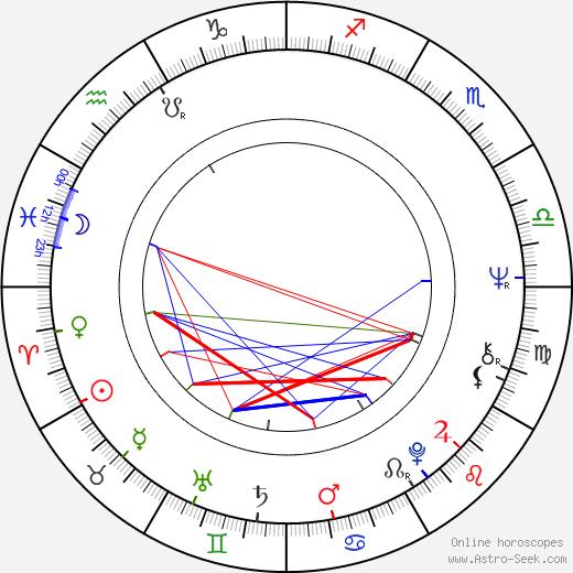 Yves-Marie Maurin birth chart, Yves-Marie Maurin astro natal horoscope, astrology