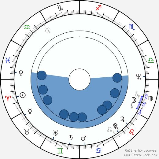 Zdeněk John wikipedia, horoscope, astrology, instagram