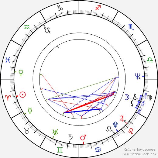 Zdeněk John birth chart, Zdeněk John astro natal horoscope, astrology