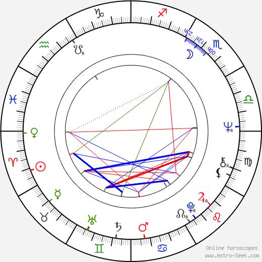 Zdeněk Rytíř birth chart, Zdeněk Rytíř astro natal horoscope, astrology