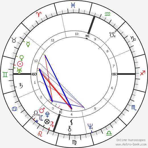 Ален Сушон Alain Souchon день рождения гороскоп, Alain Souchon Натальная карта онлайн
