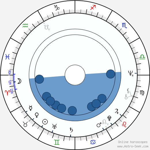 Albert Hammond wikipedia, horoscope, astrology, instagram