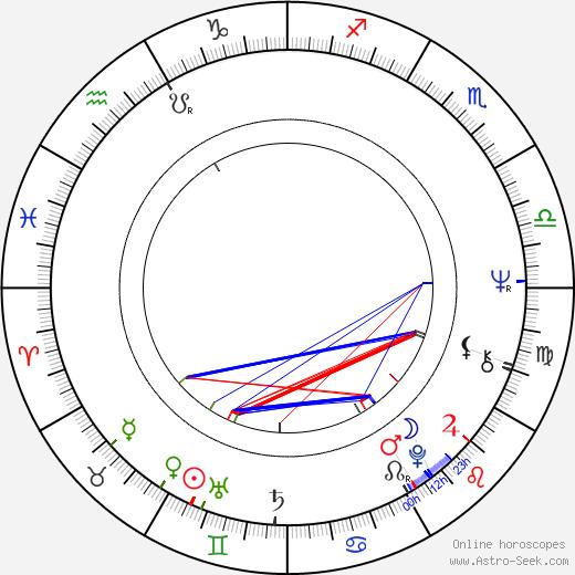 Alex Koenigsmark astro natal birth chart, Alex Koenigsmark horoscope, astrology