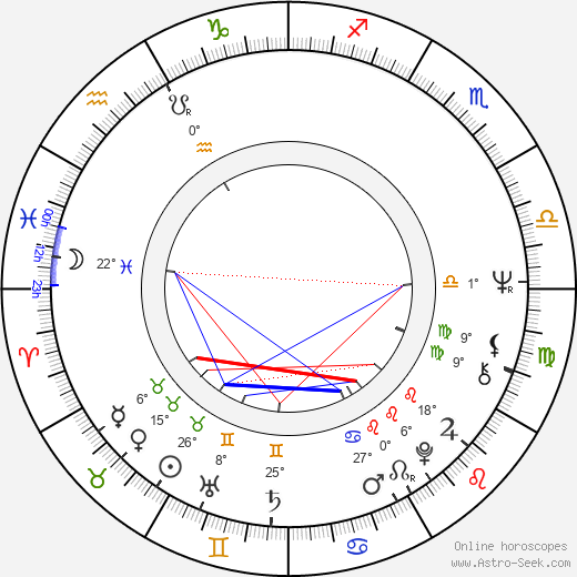 Aranka Lapešová birth chart, biography, wikipedia 2019, 2020