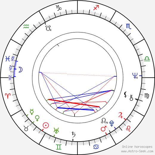 Aranka Lapešová astro natal birth chart, Aranka Lapešová horoscope, astrology