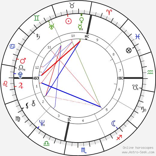 Bill Land tema natale, oroscopo, Bill Land oroscopi gratuiti, astrologia