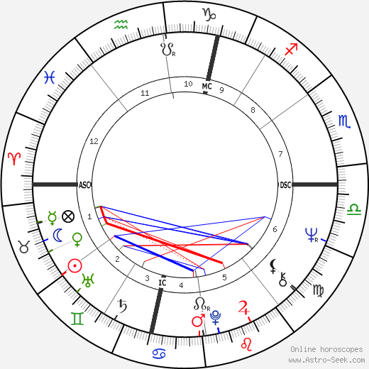 Brother Michel birth chart, Brother Michel astro natal horoscope, astrology
