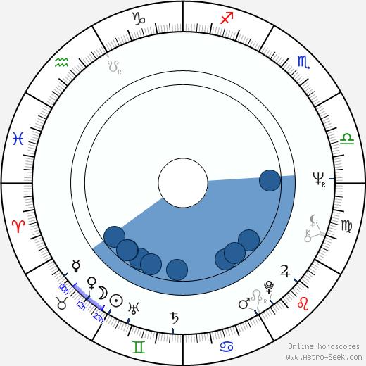 Carmen Villani wikipedia, horoscope, astrology, instagram