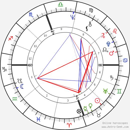 Carolyn Franklin astro natal birth chart, Carolyn Franklin horoscope, astrology