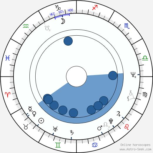 Chris Patten wikipedia, horoscope, astrology, instagram