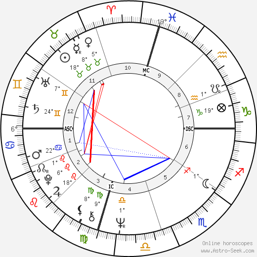 Christian de Portzamparc birth chart, biography, wikipedia 2018, 2019
