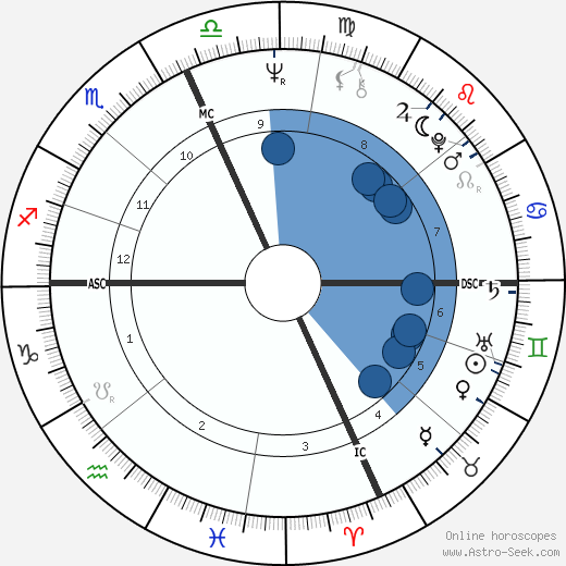 Christopher Dodd wikipedia, horoscope, astrology, instagram