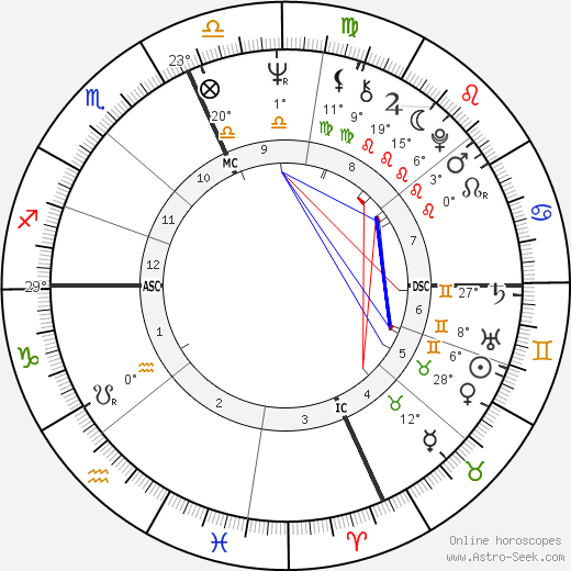 Christopher Dodd birth chart, biography, wikipedia 2020, 2021