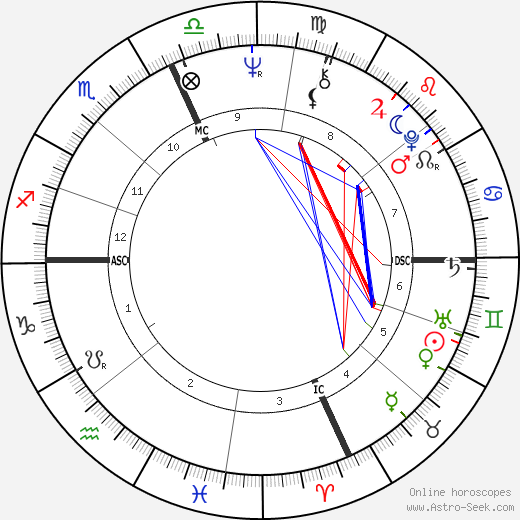 Christopher Dodd birth chart, Christopher Dodd astro natal horoscope, astrology
