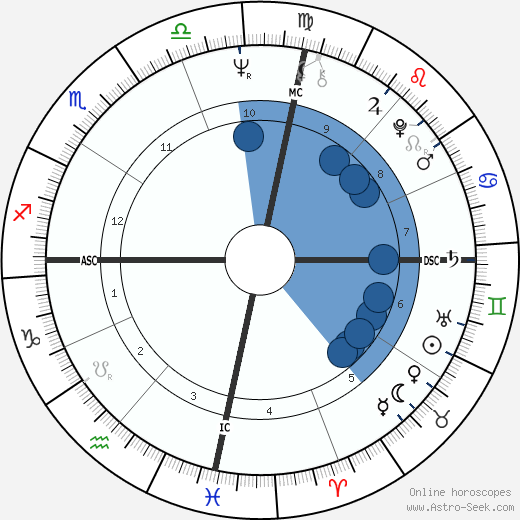 Cipa Dichter wikipedia, horoscope, astrology, instagram
