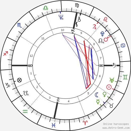 Cipa Dichter день рождения гороскоп, Cipa Dichter Натальная карта онлайн