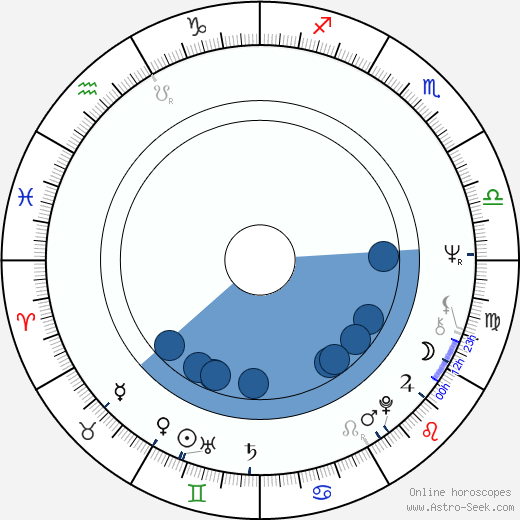 Dagmar Chidolue wikipedia, horoscope, astrology, instagram