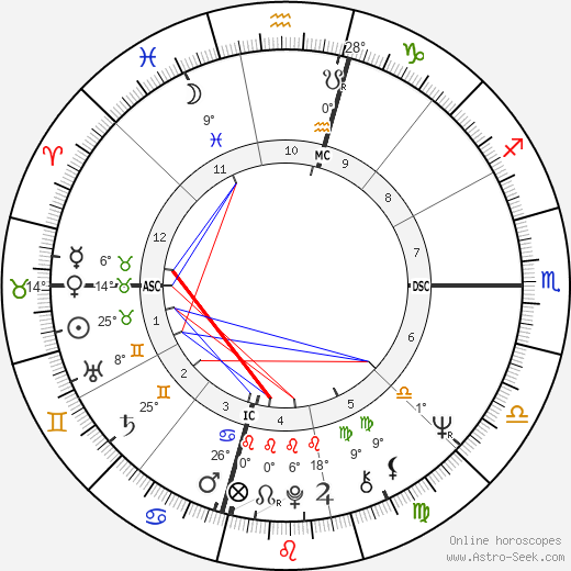 Danny Trejo birth chart, biography, wikipedia 2019, 2020