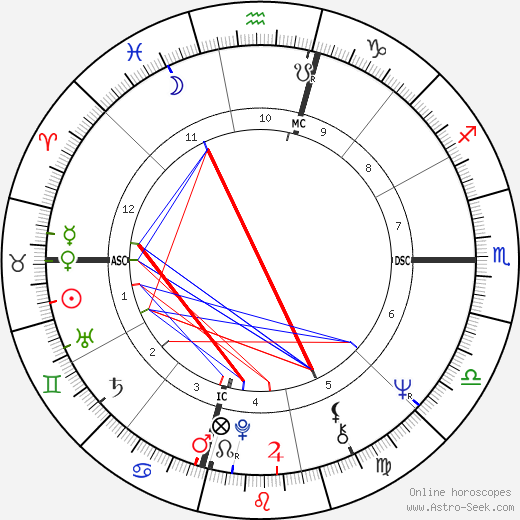 Danny Trejo astro natal birth chart, Danny Trejo horoscope, astrology