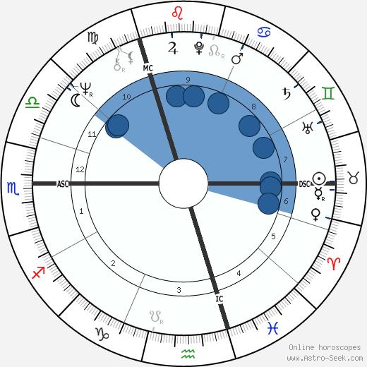Dave wikipedia, horoscope, astrology, instagram