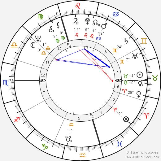 Dave birth chart, biography, wikipedia 2019, 2020