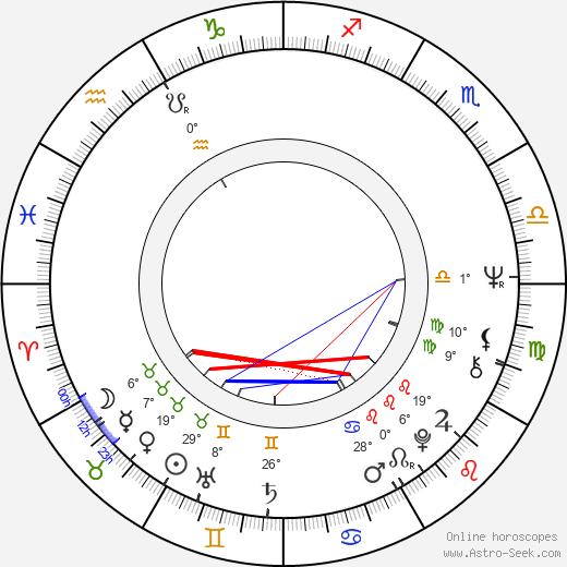 Dietrich Mateschitz birth chart, biography, wikipedia 2020, 2021