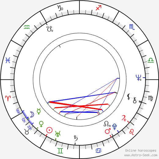 Dietrich Mateschitz birth chart, Dietrich Mateschitz astro natal horoscope, astrology