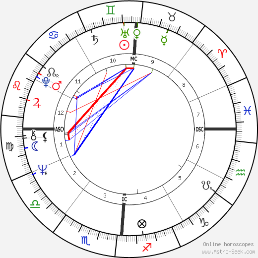 Ellen Black birth chart, Ellen Black astro natal horoscope, astrology