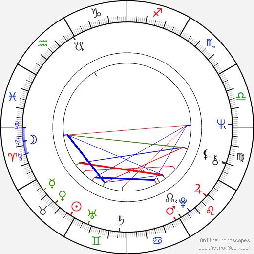 Erkki Seiro birth chart, Erkki Seiro astro natal horoscope, astrology